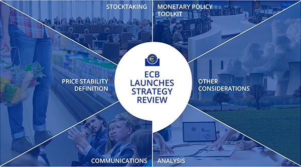 ECB Strategy Review